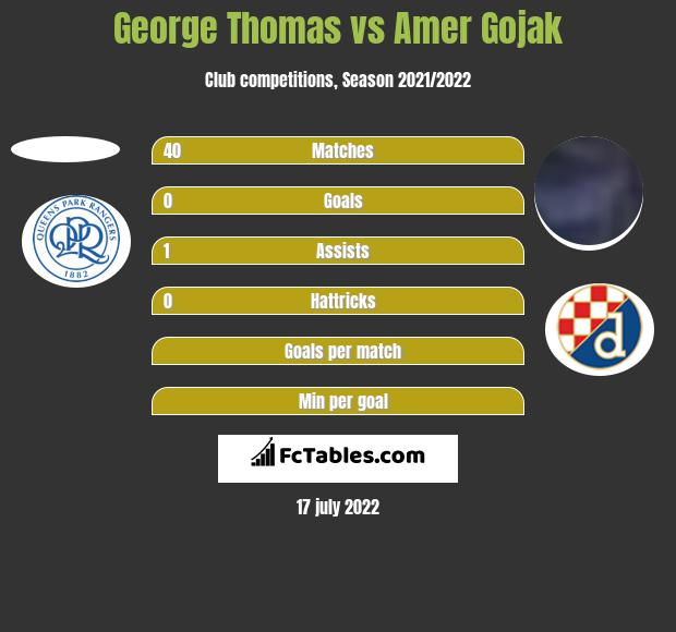 George Thomas vs Amer Gojak h2h player stats