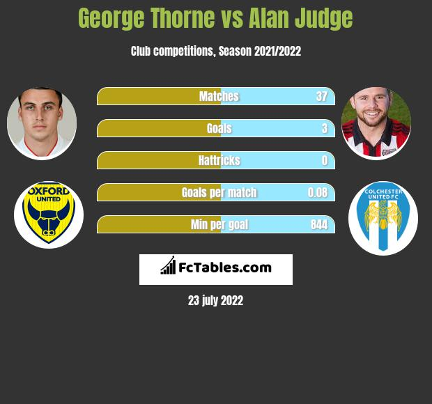 George Thorne vs Alan Judge infographic