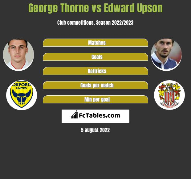 George Thorne vs Edward Upson infographic
