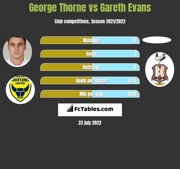 George Thorne vs Gareth Evans infographic