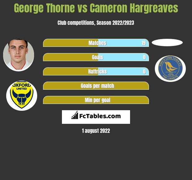 George Thorne infographic statistics for Bristol Rovers