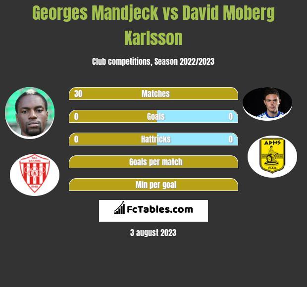 Georges Mandjeck vs David Moberg Karlsson infographic