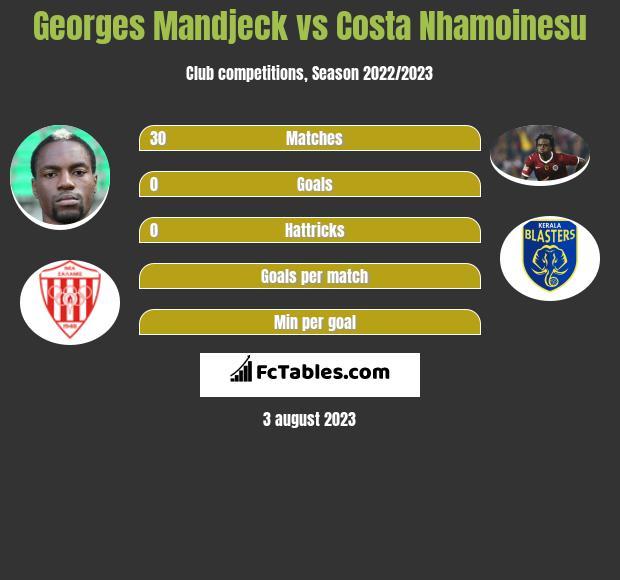 Georges Mandjeck vs Costa Nhamoinesu infographic