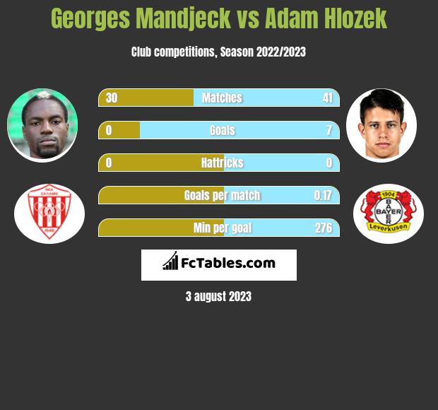 Georges Mandjeck vs Adam Hlozek infographic