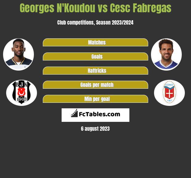 Georges N'Koudou vs Cesc Fabregas infographic