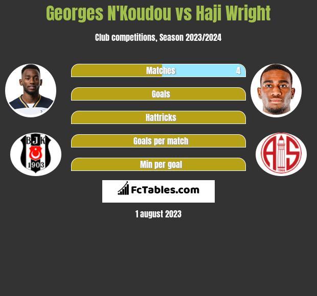 Georges N'Koudou vs Haji Wright infographic