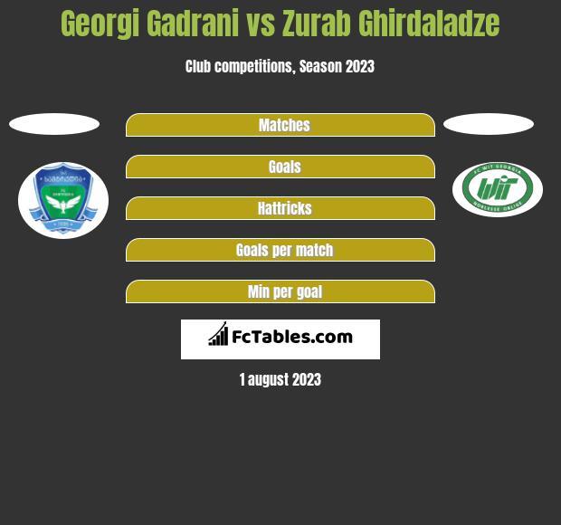 Georgi Gadrani vs Zurab Ghirdaladze h2h player stats