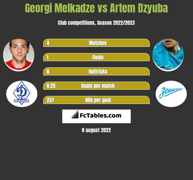 Georgi Melkadze vs Artem Dzyuba h2h player stats