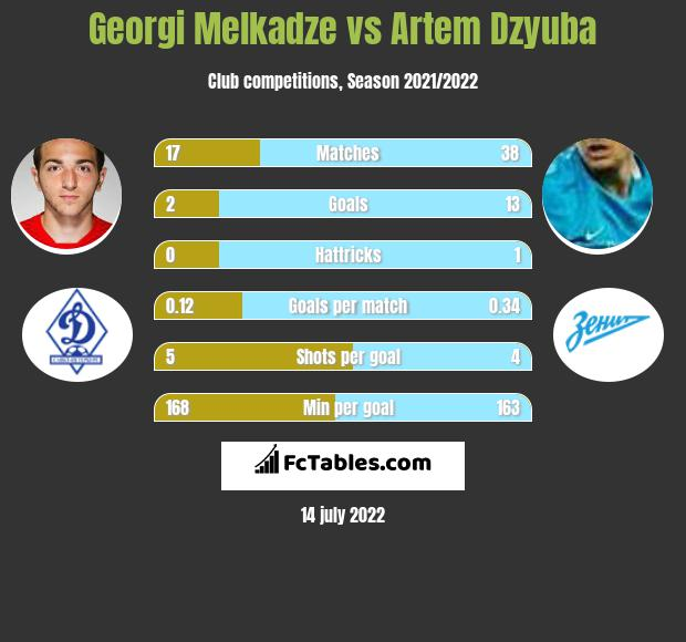 Georgi Melkadze vs Artiem Dziuba h2h player stats