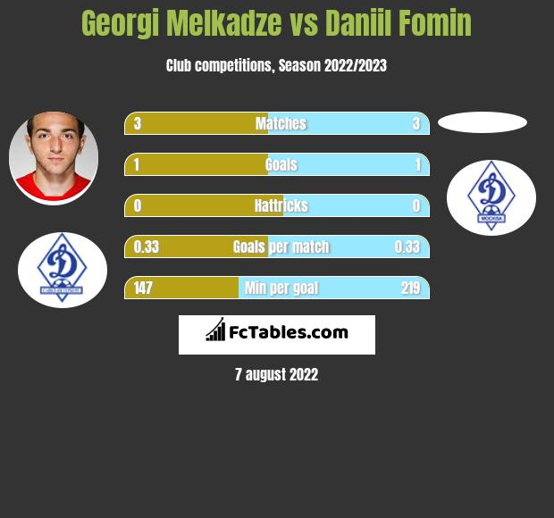 Georgi Melkadze vs Daniil Fomin h2h player stats