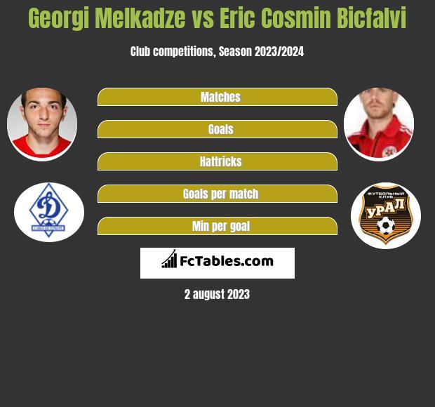 Georgi Melkadze vs Eric Cosmin Bicfalvi h2h player stats