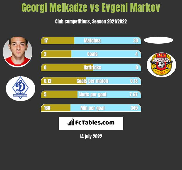Georgi Melkadze vs Evgeni Markov infographic
