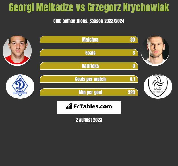 Georgi Melkadze vs Grzegorz Krychowiak h2h player stats