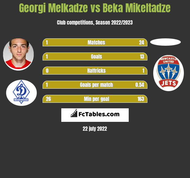 Georgi Melkadze vs Beka Mikeltadze infographic