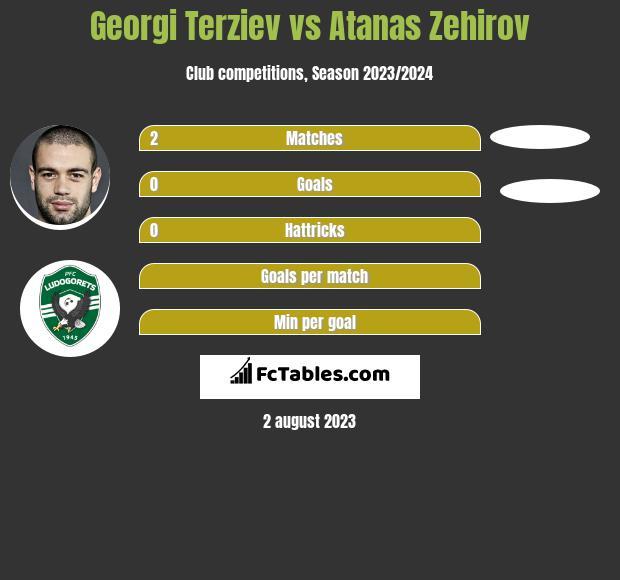 Georgi Terziev vs Atanas Zehirov infographic