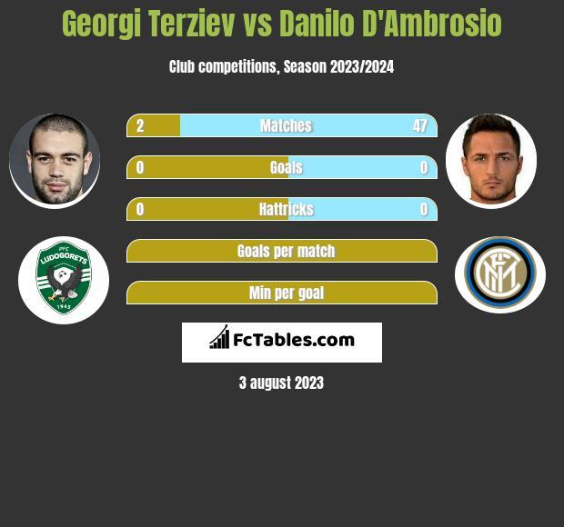Georgi Terziev vs Danilo D'Ambrosio infographic