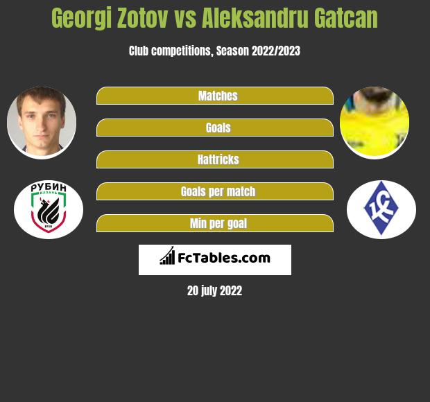 Georgi Zotov vs Aleksandru Gatcan infographic
