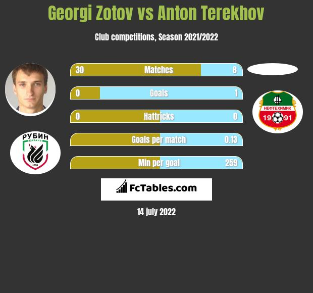 Georgi Zotov vs Anton Terekhov infographic