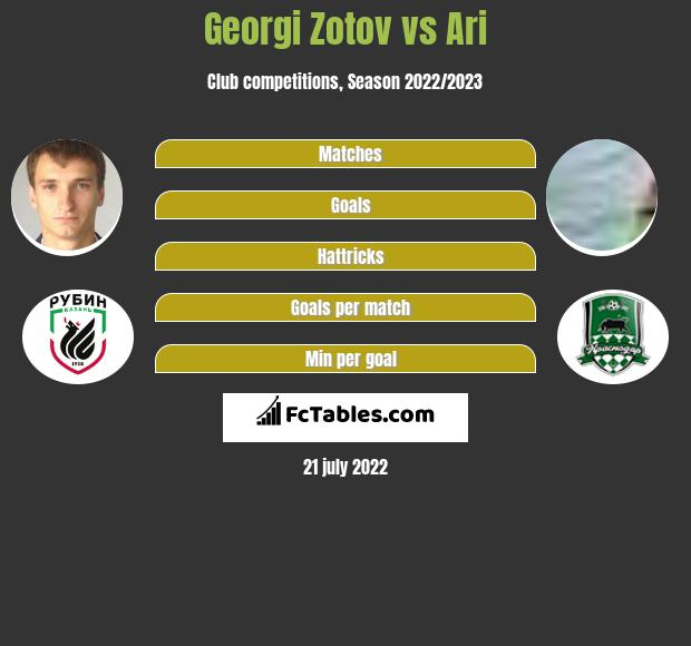 Georgi Zotov vs Ari infographic