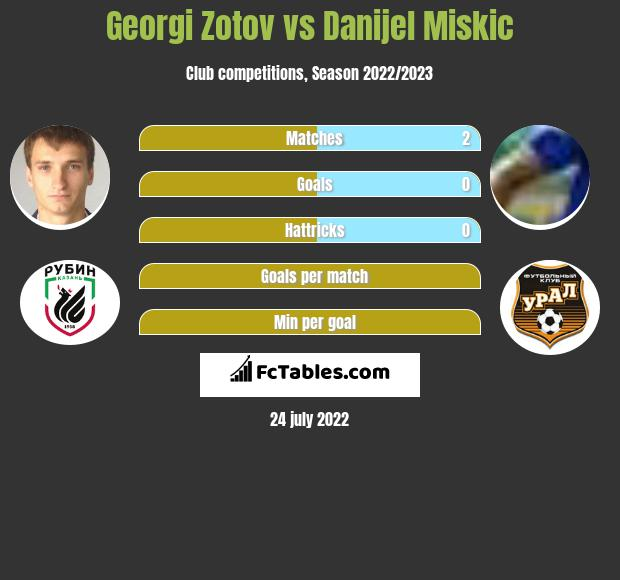 Georgi Zotov infographic statistics for Gazovik Orenburg