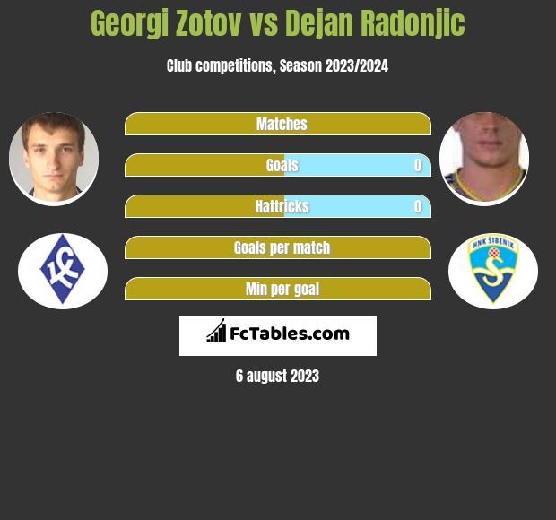 Georgi Zotov vs Dejan Radonjic infographic