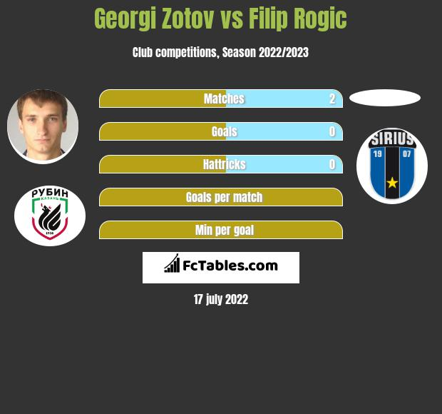 Georgi Zotov vs Filip Rogic infographic