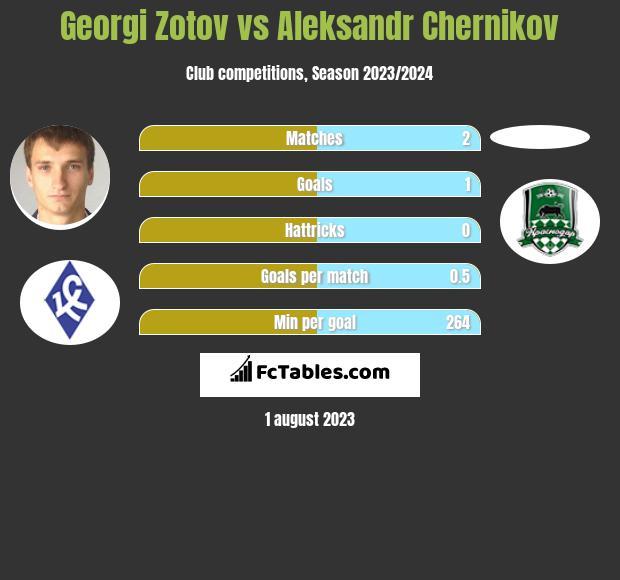Georgi Zotov vs Aleksandr Chernikov infographic
