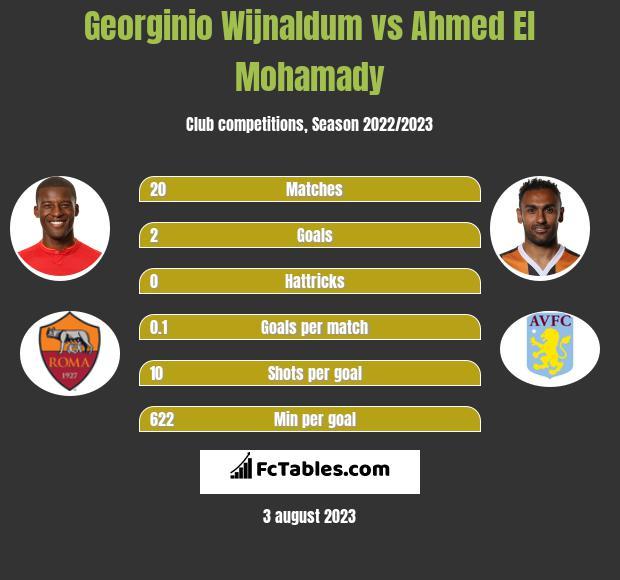 Georginio Wijnaldum vs Ahmed El Mohamady infographic