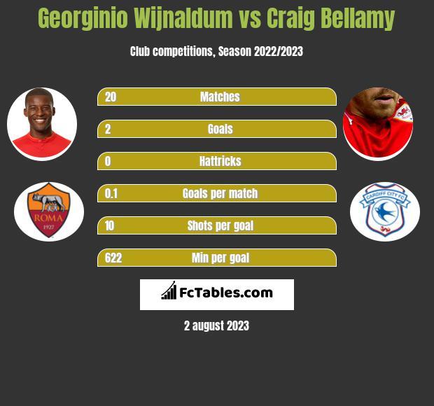 Georginio Wijnaldum vs Craig Bellamy infographic