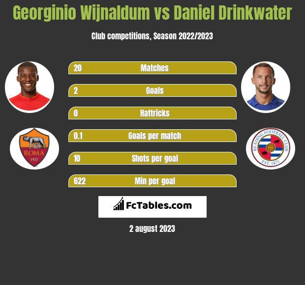 Georginio Wijnaldum vs Daniel Drinkwater infographic
