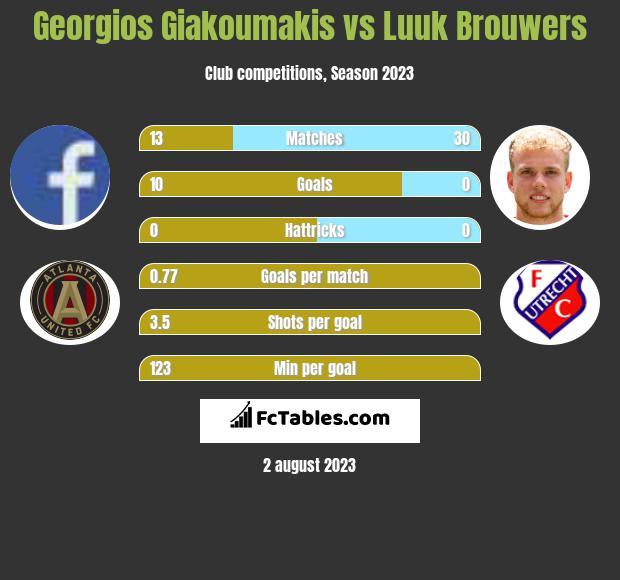 Georgios Giakoumakis vs Luuk Brouwers h2h player stats