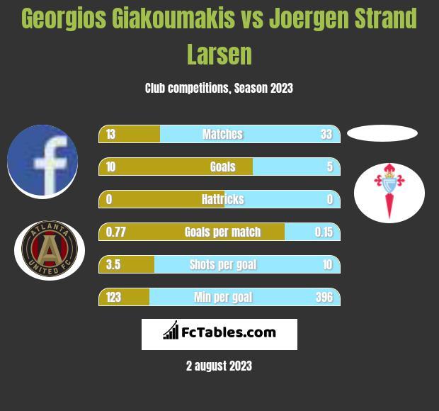 Georgios Giakoumakis vs Joergen Strand Larsen h2h player stats
