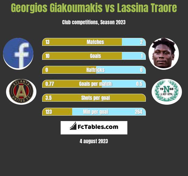 Georgios Giakoumakis vs Lassina Traore h2h player stats