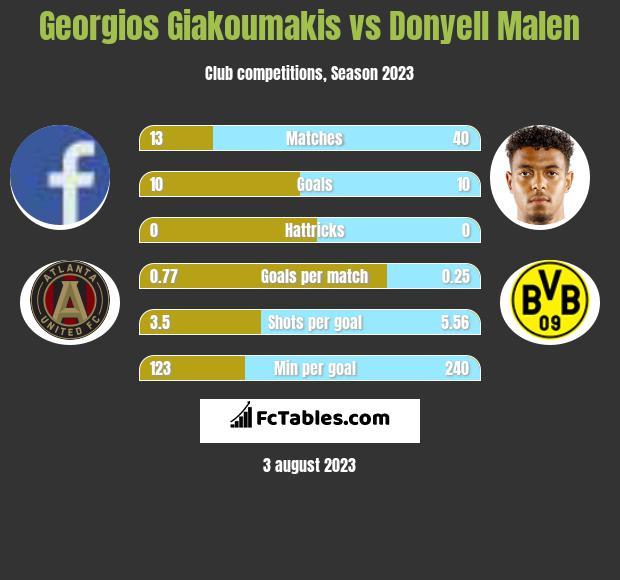 Georgios Giakoumakis vs Donyell Malen h2h player stats