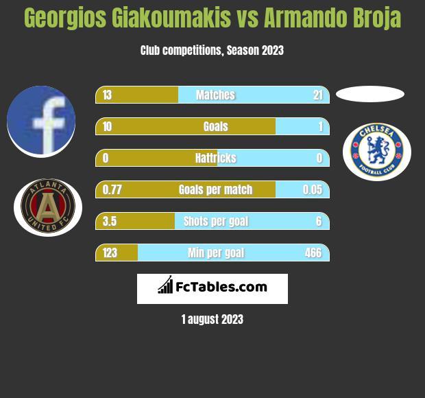 Georgios Giakoumakis vs Armando Broja infographic