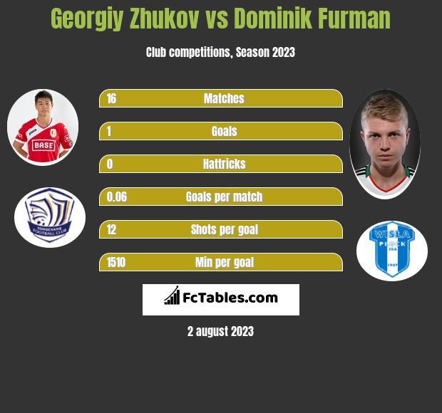 Georgiy Zhukov vs Dominik Furman infographic
