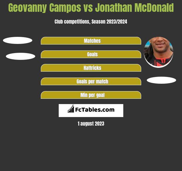 Geovanny Campos vs Jonathan McDonald h2h player stats