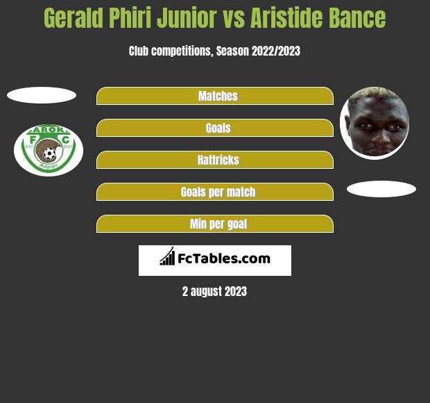 Gerald Phiri Junior vs Aristide Bance h2h player stats