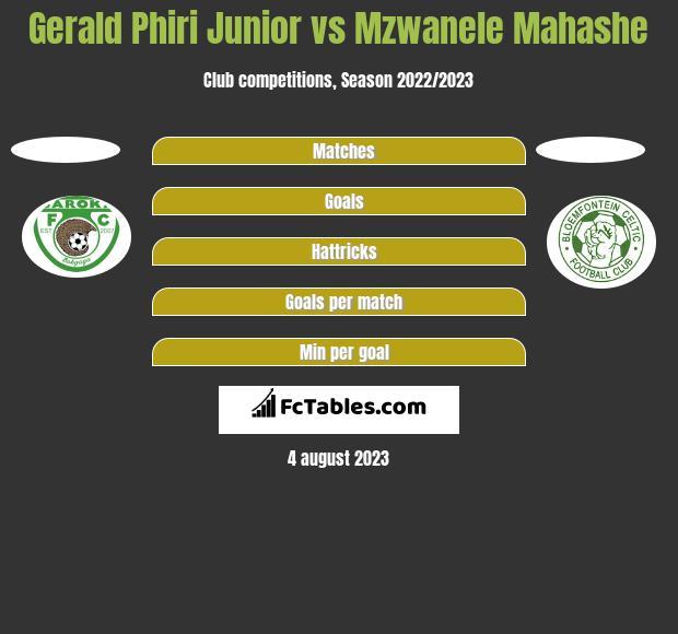Gerald Phiri Junior vs Mzwanele Mahashe h2h player stats