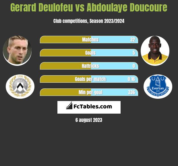 Gerard Deulofeu vs Abdoulaye Doucoure infographic