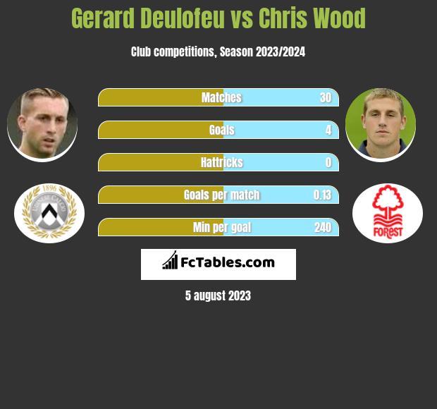 Gerard Deulofeu vs Chris Wood infographic