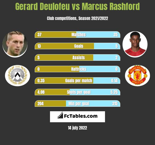 Gerard Deulofeu vs Marcus Rashford infographic