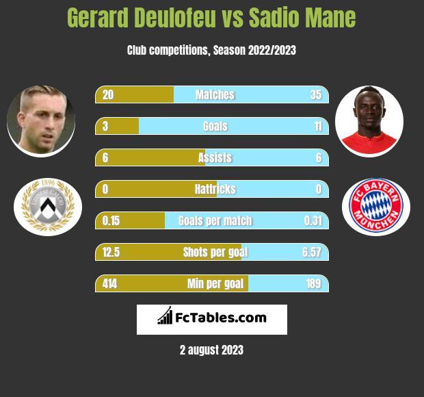 Gerard Deulofeu vs Sadio Mane infographic