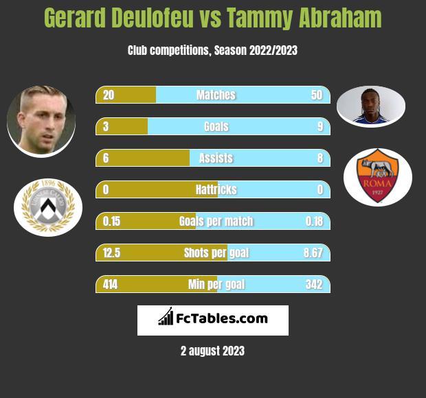 Gerard Deulofeu vs Tammy Abraham infographic