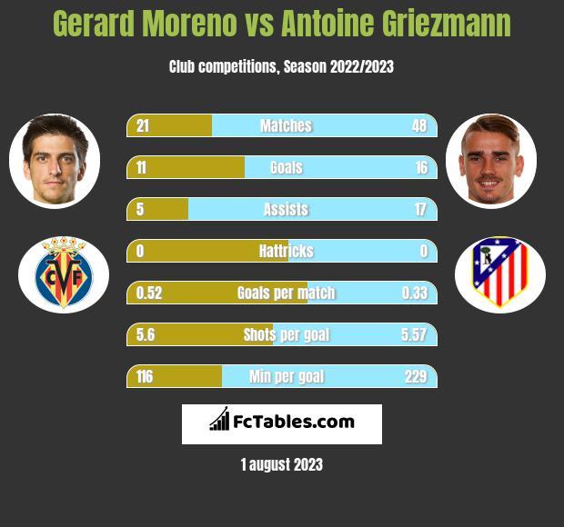 Gerard Moreno vs Antoine Griezmann h2h player stats