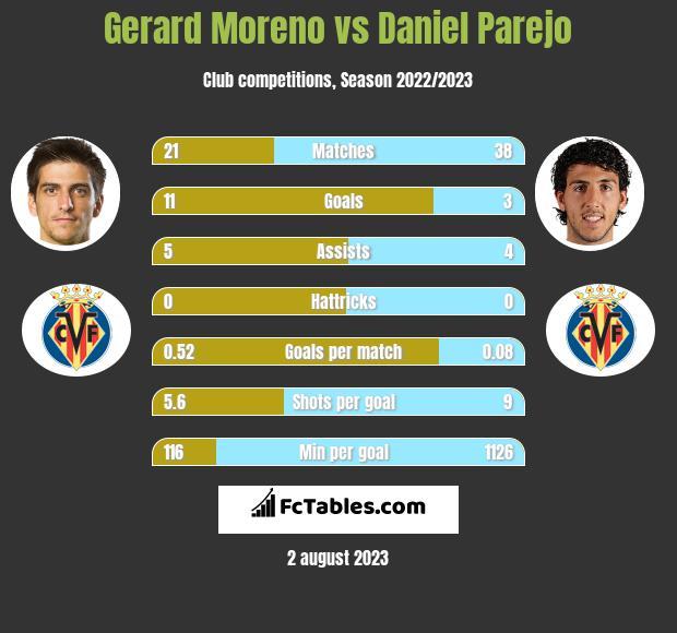 Gerard Moreno vs Daniel Parejo h2h player stats