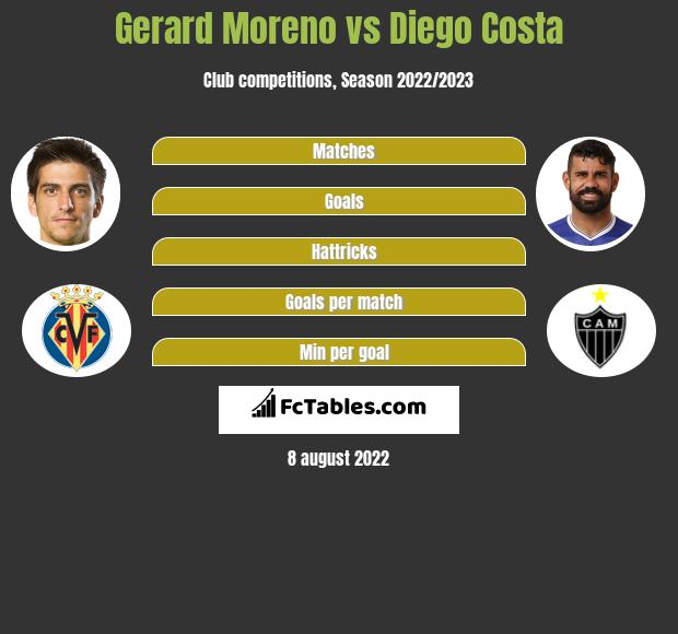 Gerard Moreno infographic statistics for Atletico Madryt