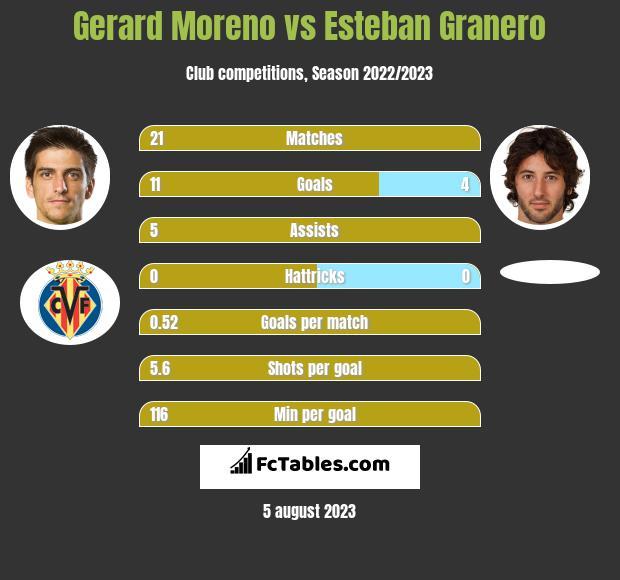 Gerard Moreno vs Esteban Granero h2h player stats