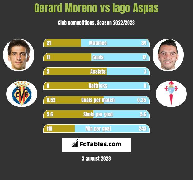 Gerard Moreno vs Iago Aspas h2h player stats