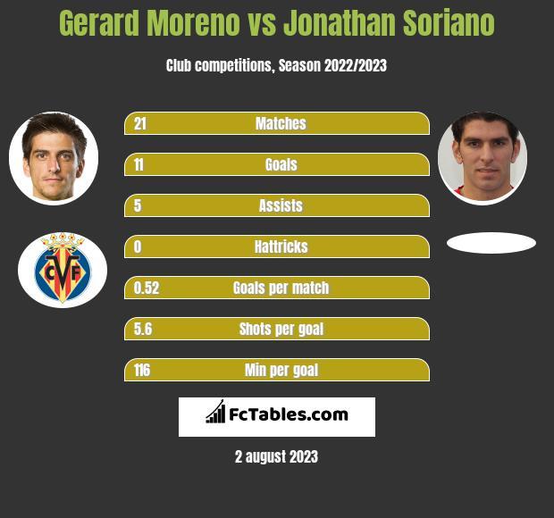 Gerard Moreno vs Jonathan Soriano h2h player stats